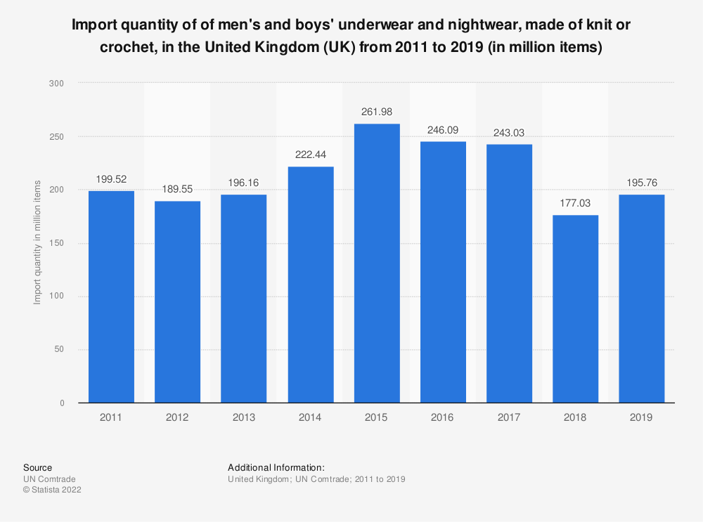 Statistic: Import quantity of of men's and boys' underwear and nightwear, made of knit or crochet, in the United Kingdom (UK)  from 2011 to 2016 (in million items) | Statista