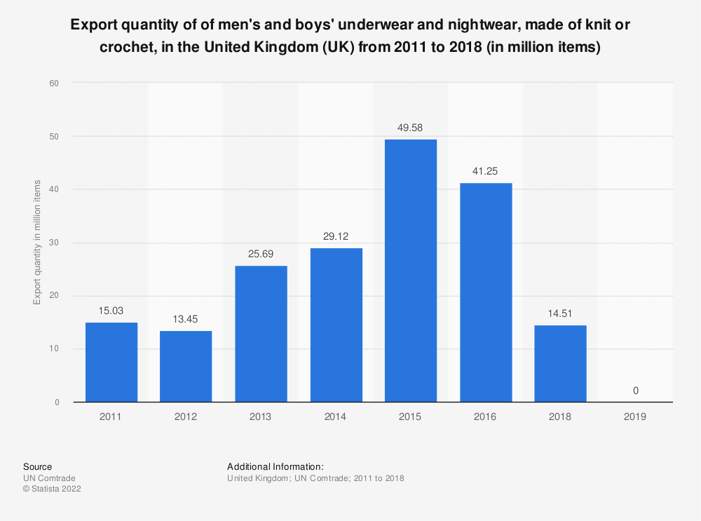 Statistic: Export quantity of of men's and boys' underwear and nightwear, made of knit or crochet, in the United Kingdom (UK)  from 2011 to 2016 (in million items) | Statista