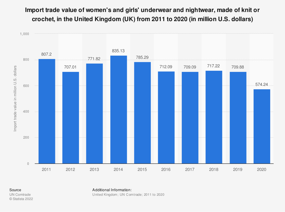 Statistic: Import trade value of women's and girls' underwear and nightwear, made of knit or crochet, in the United Kingdom (UK) from 2011 to 2016 (in million U.S. dollars) | Statista