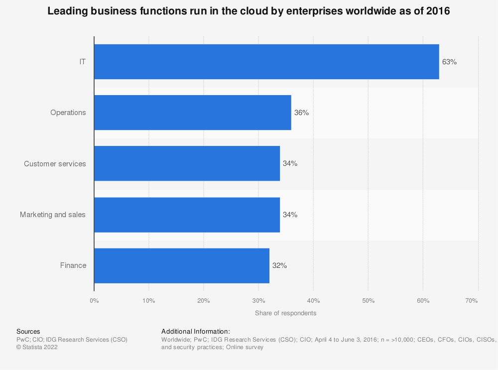 Statistic: Leading business functions run in the cloud by enterprises worldwide as of 2016 | Statista