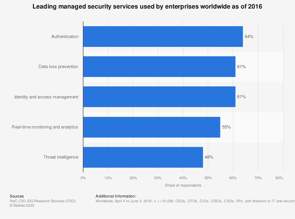 Statistic: Leading managed security services used by enterprises worldwide as of 2016 | Statista