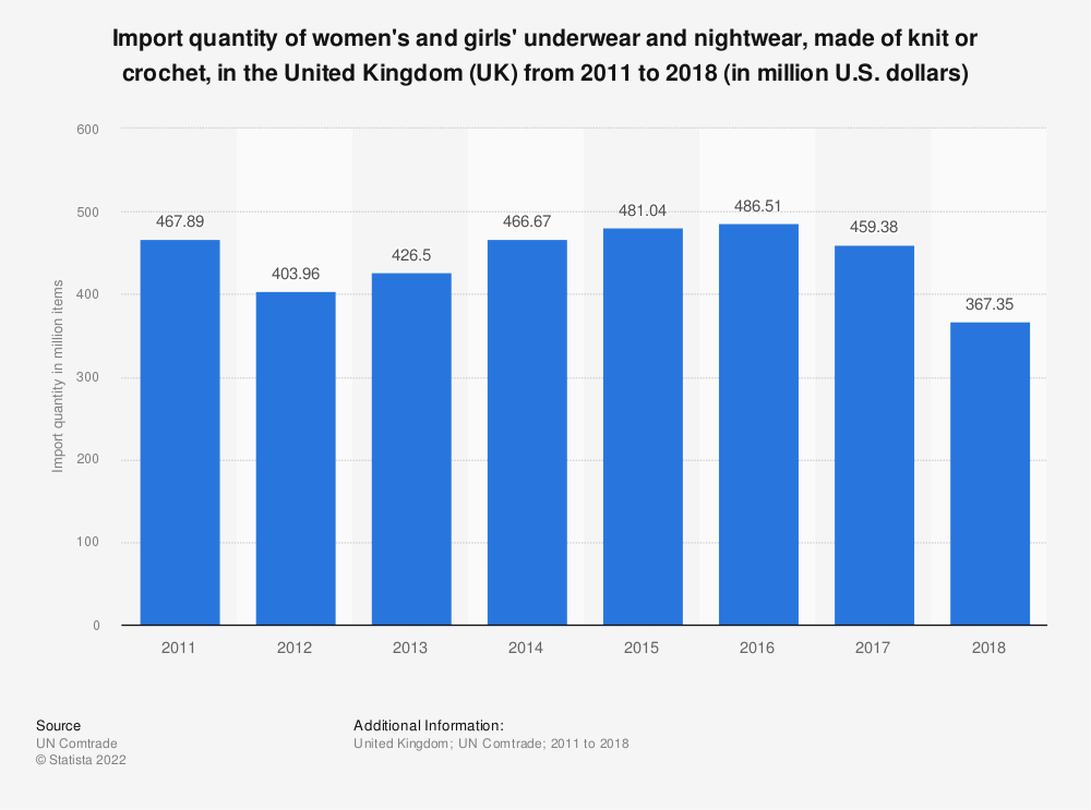 Statistic: Import quantity of women's and girls' underwear and nightwear, made of knit or crochet, in the United Kingdom (UK) from 2011 to 2018 (in million U.S. dollars) | Statista