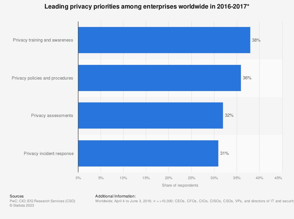 Statistic: Leading privacy priorities among enterprises worldwide in 2016-2017* | Statista