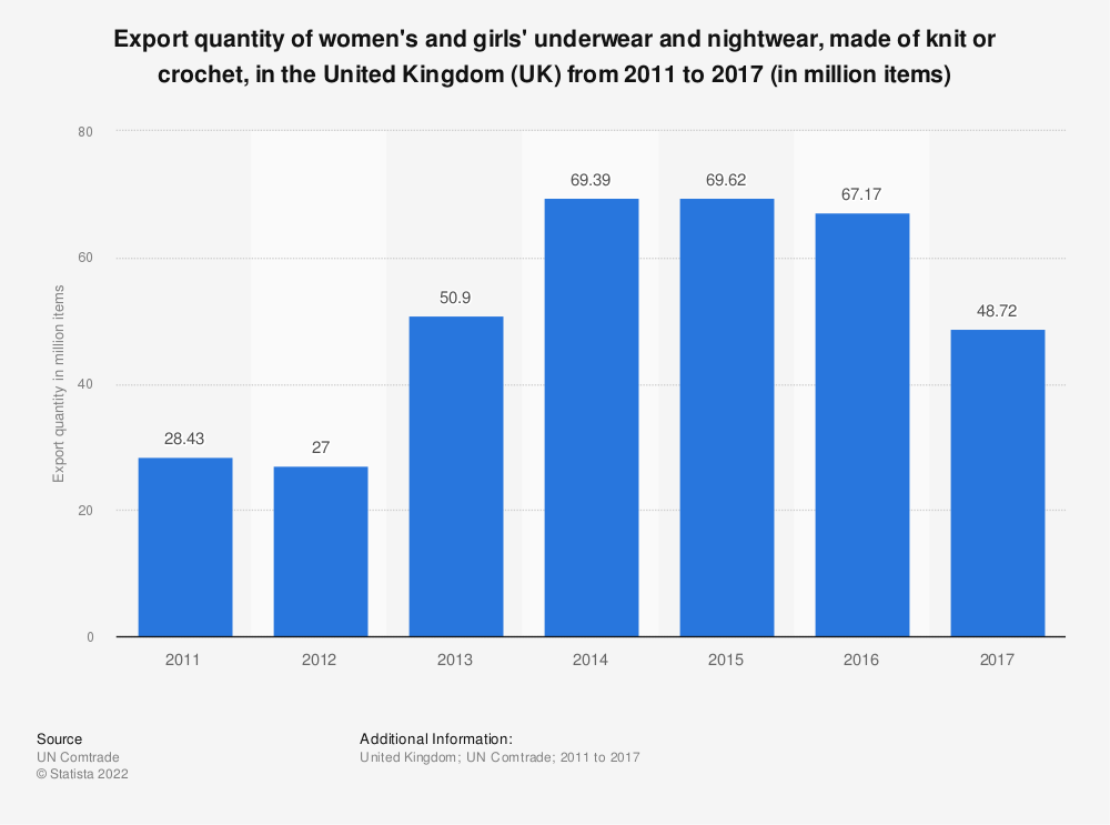 Statistic: Export quantity of women's and girls' underwear and nightwear, made of knit or crochet, in the United Kingdom (UK) from 2011 to 2016 (in million items) | Statista
