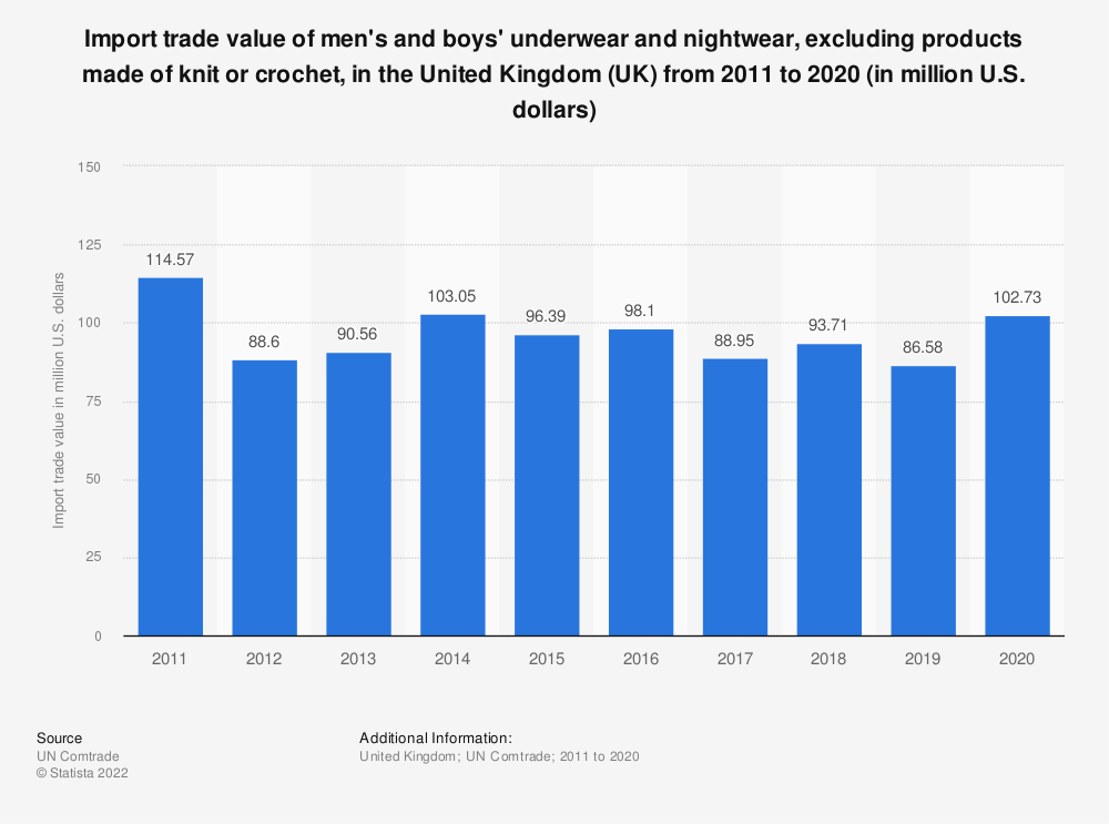 Statistic: Import trade value of men's and boys' underwear and nightwear, excluding products made of knit or crochet, in the United Kingdom (UK)  from 2011 to 2019 (in million U.S. dollars)   Statista