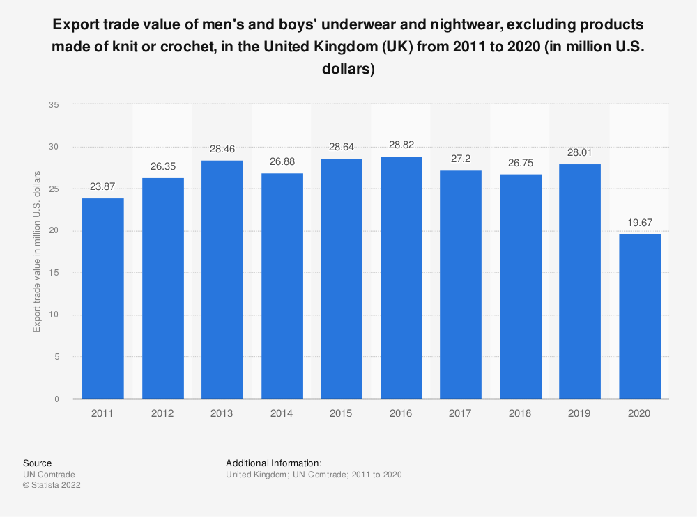 Statistic: Export trade value of men's and boys' underwear and nightwear, excluding products made of knit or crochet, in the United Kingdom (UK)  from 2011 to 2018 (in million U.S. dollars) | Statista