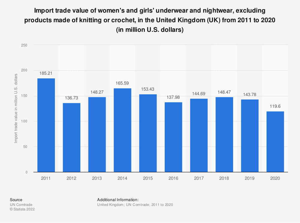 Statistic: Import trade value of women's and girls' underwear and nightwear, excluding products made of knitting or crochet, in the United Kingdom (UK)  from 2011 to 2016 (in million U.S. dollars) | Statista