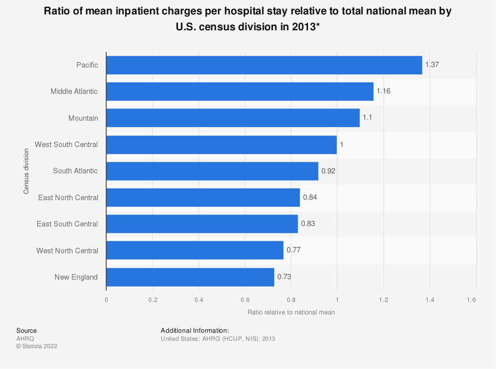 Statistic: Ratio of mean inpatient charges per hospital stay relative to total national mean by U.S. census division in 2013* | Statista