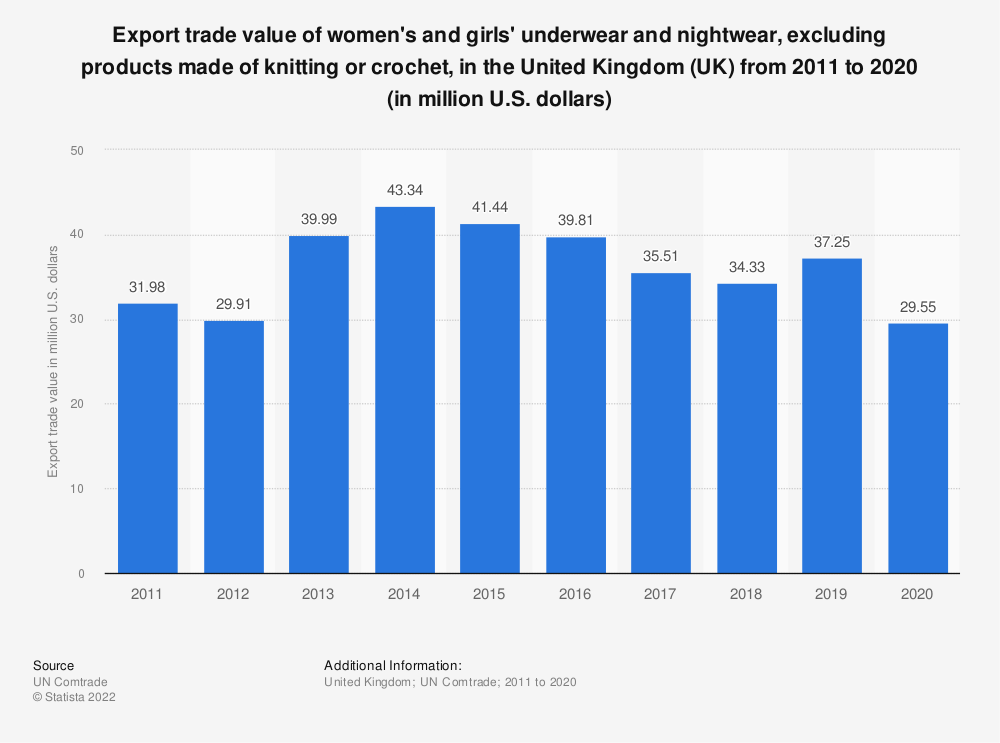 Statistic: Export trade value of women's and girls' underwear and nightwear, excluding products made of knitting or crochet, in the United Kingdom (UK)  from 2011 to 2016 (in million U.S. dollars) | Statista
