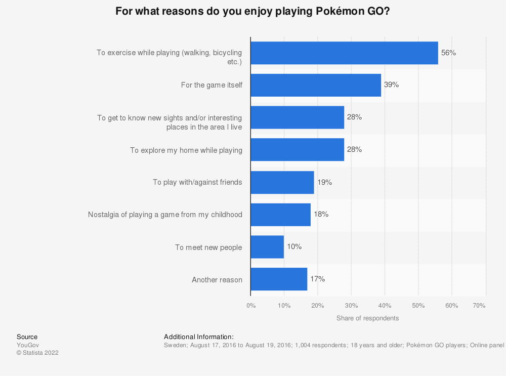 Statistic: For what reasons do you enjoy playing Pokémon GO? | Statista