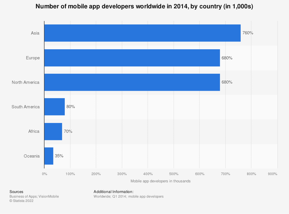 Statistic: Number of mobile app developers worldwide in 2014, by country (in 1,000s) | Statista