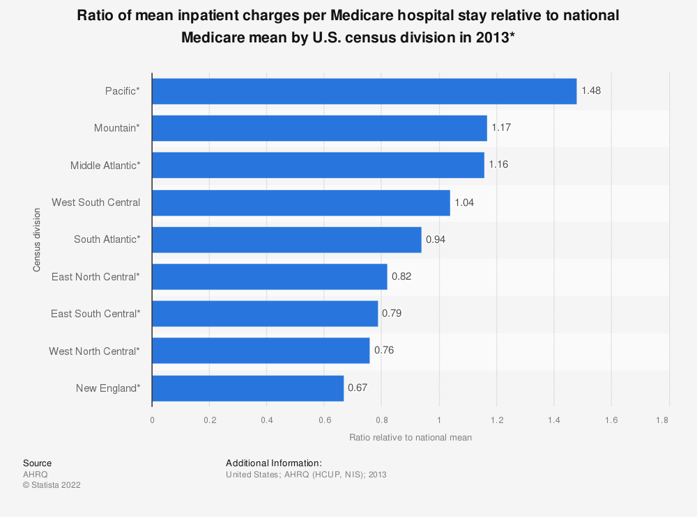 Statistic: Ratio of mean inpatient charges per Medicare hospital stay relative to national Medicare mean by U.S. census division in 2013* | Statista