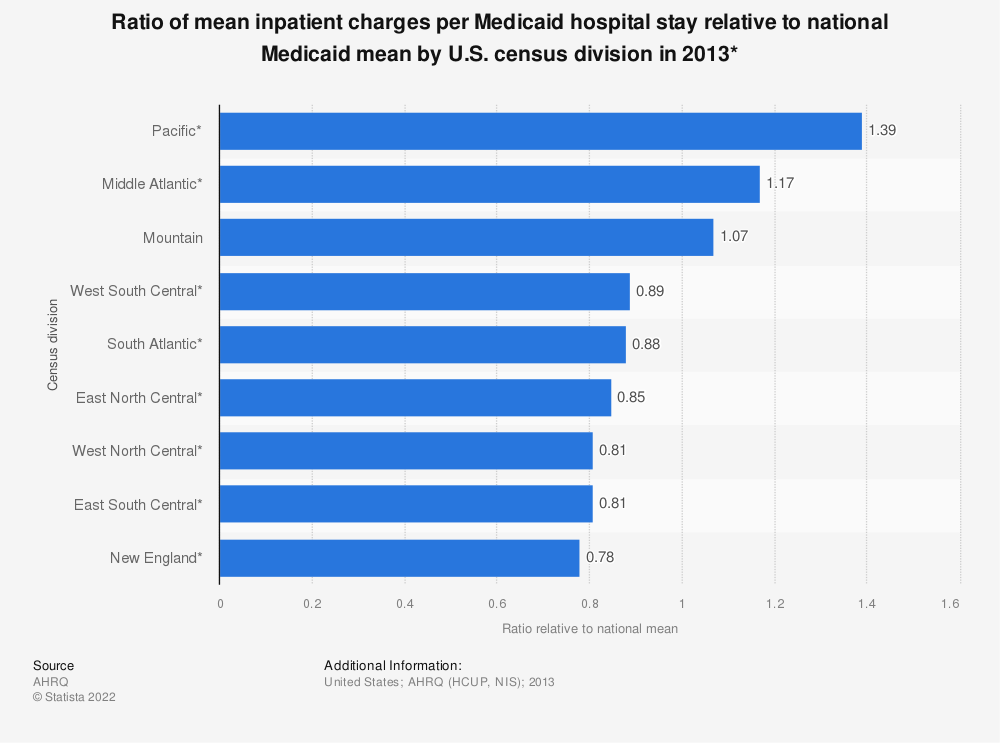 Statistic: Ratio of mean inpatient charges per Medicaid hospital stay relative to national Medicaid mean by U.S. census division in 2013* | Statista
