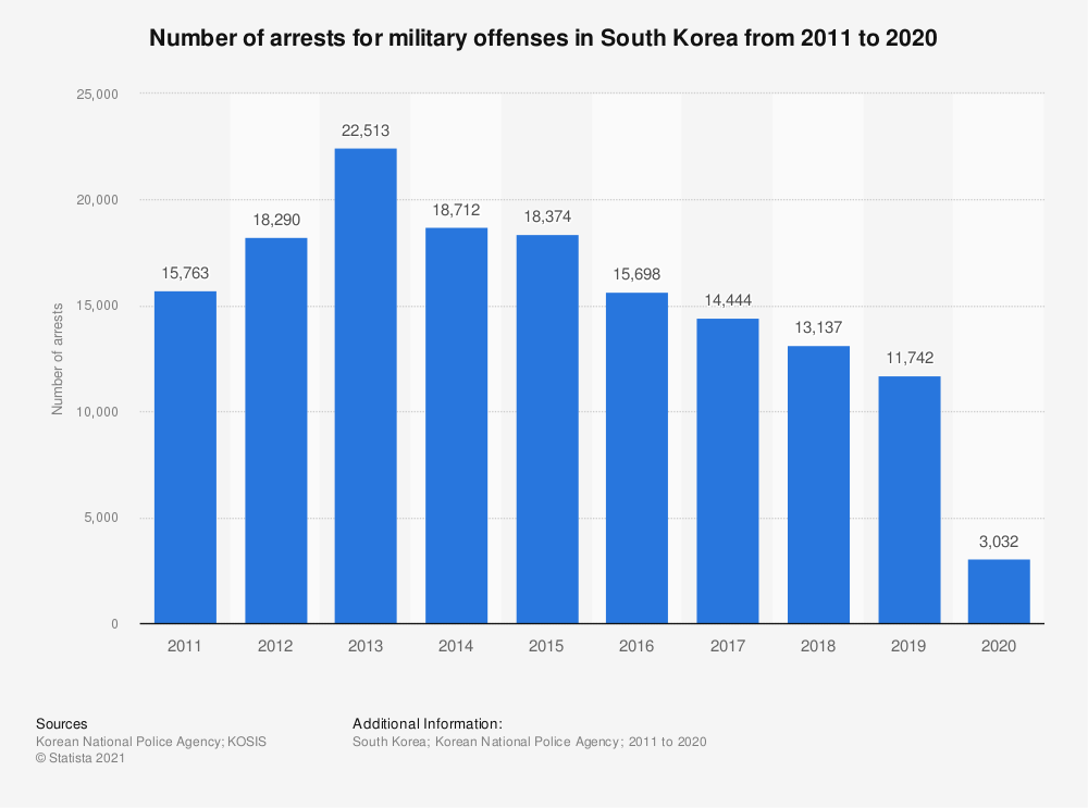 Statistic: Number of arrests for military offenses in South Korea from 2011 to 2019 | Statista