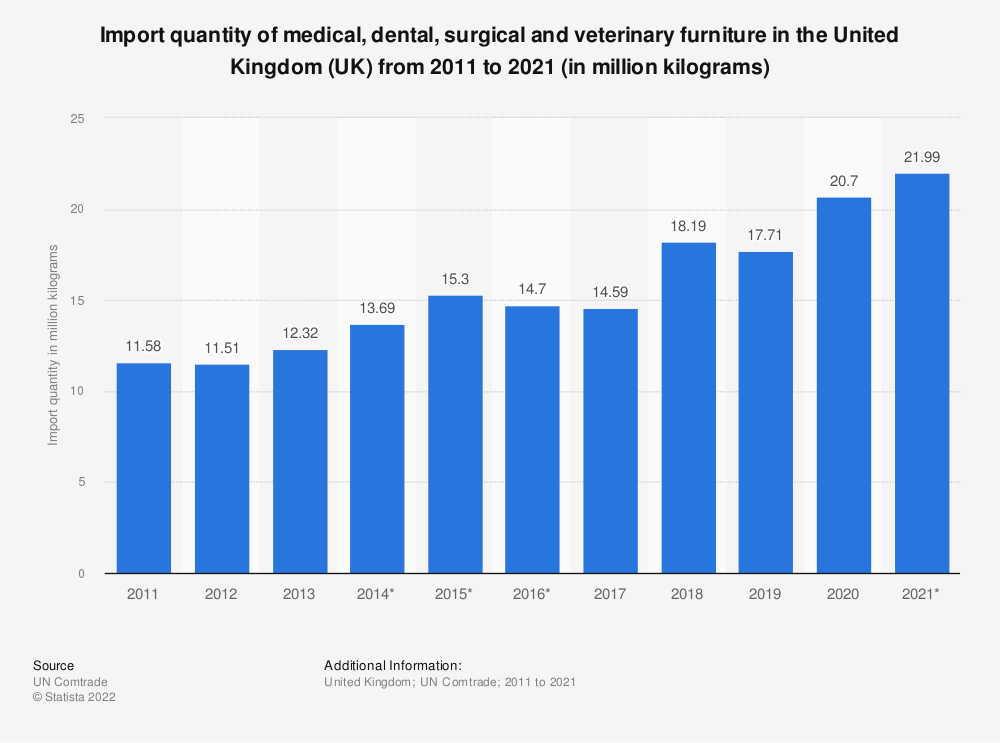 Statistic: Import quantity of medical, dental, surgical and veterinary furniture in the United Kingdom (UK) from 2011 to 2019 (in million kilograms)   Statista