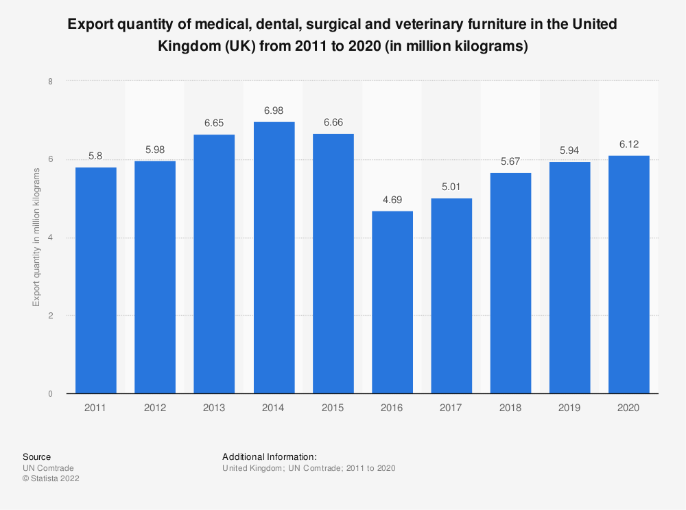 Statistic: Export quantity of medical, dental, surgical and veterinary furniture in the United Kingdom (UK) from 2011 to 2018 (in million kilograms) | Statista