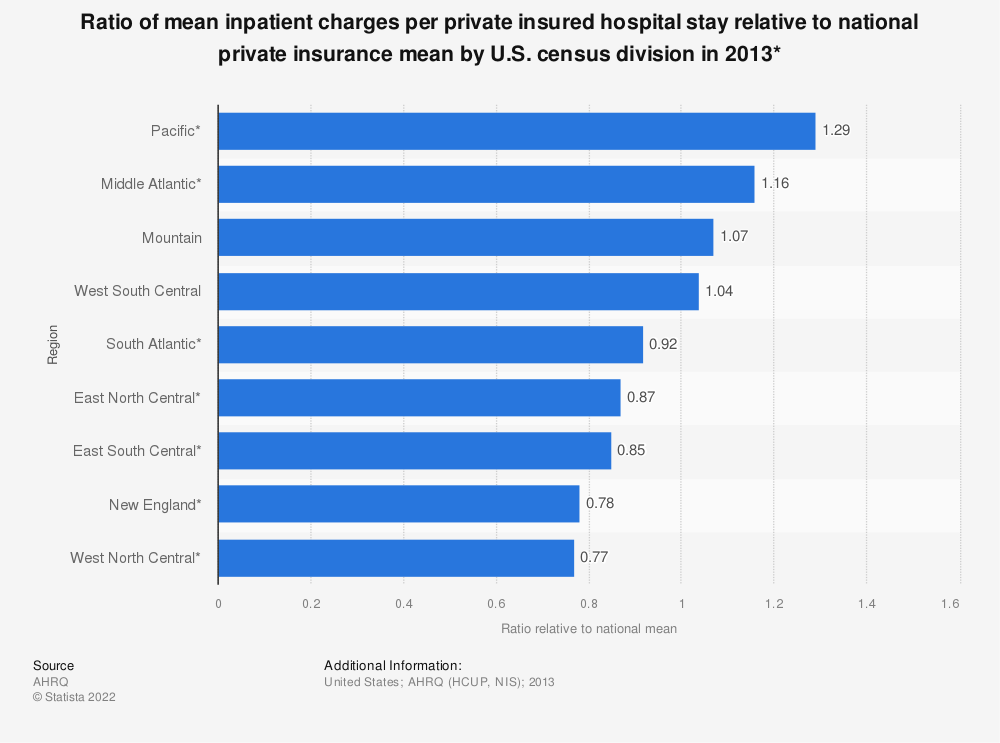 Statistic: Ratio of mean inpatient charges per private insured hospital stay relative to national private insurance mean by U.S. census division in 2013* | Statista