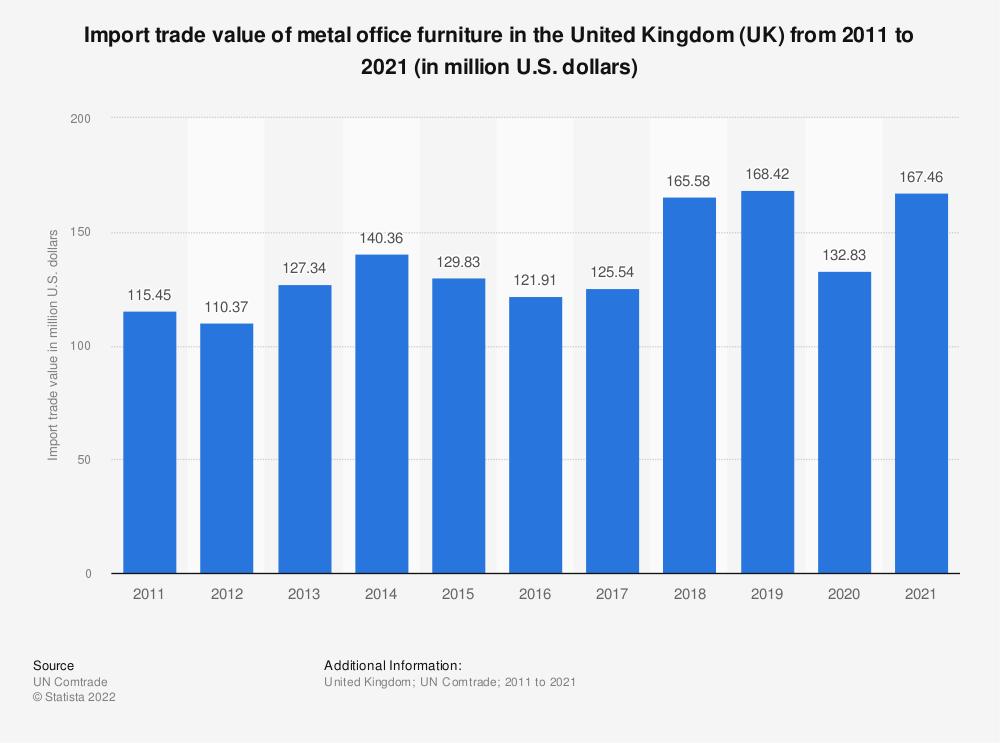 Statistic: Import trade value of metal office furniture in the United Kingdom (UK) from 2011 to 2016 (in million U.S. dollars) | Statista