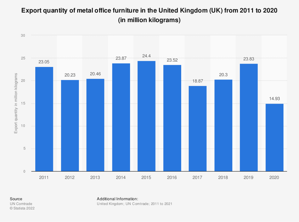Statistic: Export quantity of metal office furniture in the United Kingdom (UK) from 2011 to 2019 (in million kilograms) | Statista