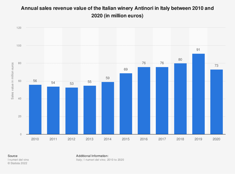 Statistic: Annual sales revenue value of the Italian winery Antinori in Italy between 2010 and 2019 (in million euros) | Statista