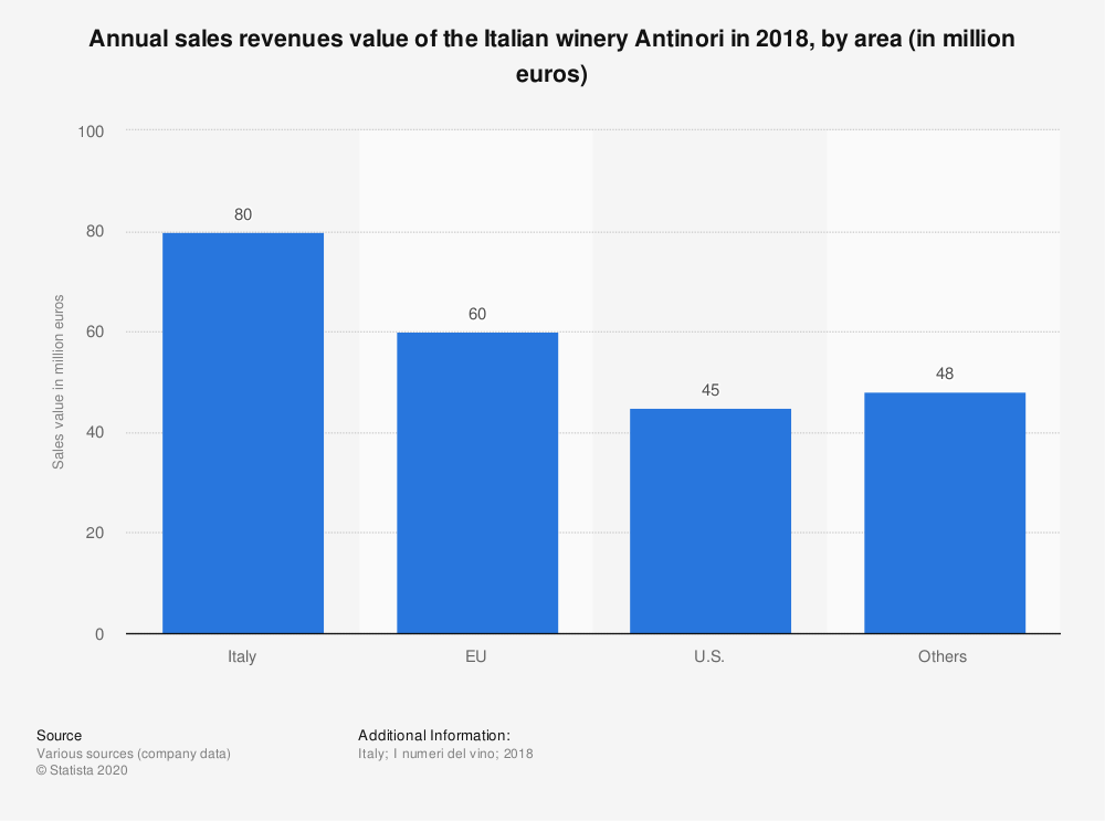 Statistic: Annual sales revenues value of the Italian winery Antinori in 2018, by area (in million euros) | Statista