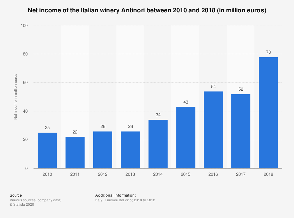 Statistic: Net income of the Italian winery Antinori between 2010 and 2018 (in million euros) | Statista