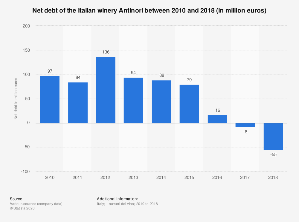 Statistic: Net debt of the Italian winery Antinori between 2010 and 2018 (in million euros) | Statista