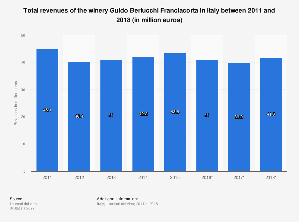Statistic: Total revenues of the winery Guido Berlucchi Franciacorta in Italy between 2011 and 2018 (in million euros) | Statista