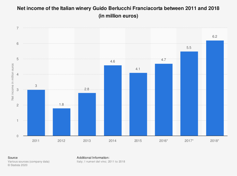 Statistic: Net income of the Italian winery Guido Berlucchi Franciacorta between 2011 and 2018 (in million euros) | Statista