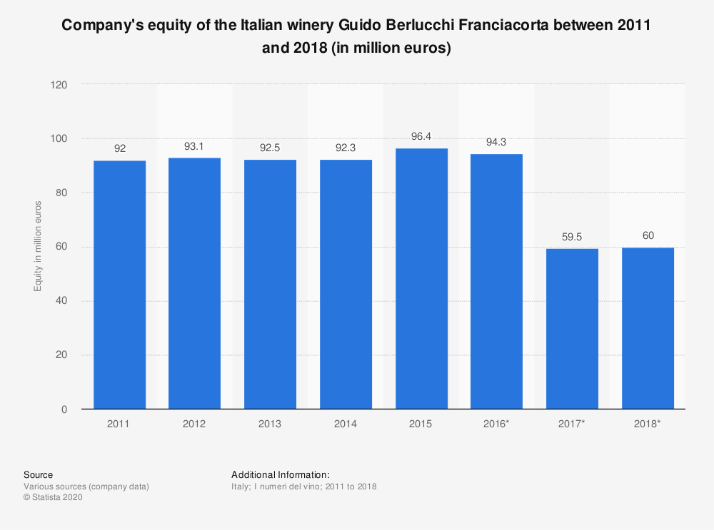 Statistic: Company's equity of the Italian winery Guido Berlucchi Franciacorta between 2011 and 2018 (in million euros) | Statista