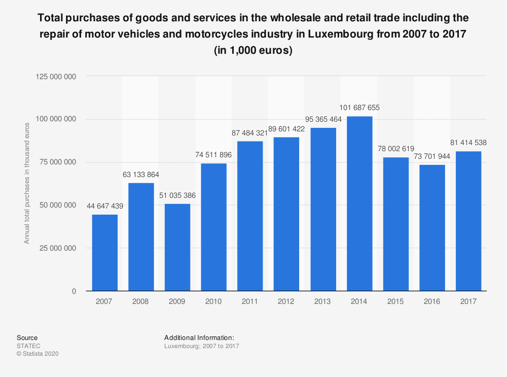 Statistic: Total purchases of goods and services in the wholesale and retail trade including the repair of motor vehicles and motorcycles industry in Luxembourg from 2006 to 2016 (in 1,000 euros) | Statista