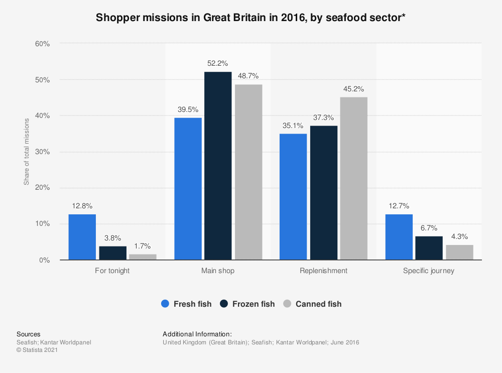 Statistic: Shopper missions in Great Britain in 2016, by seafood sector*  | Statista
