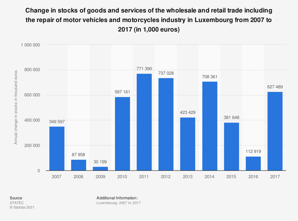 Statistic: Change in stocks of goods and services of the wholesale and retail trade including the repair of motor vehicles and motorcycles industry in Luxembourg from 2006 to 2016 (in 1,000 euros) | Statista
