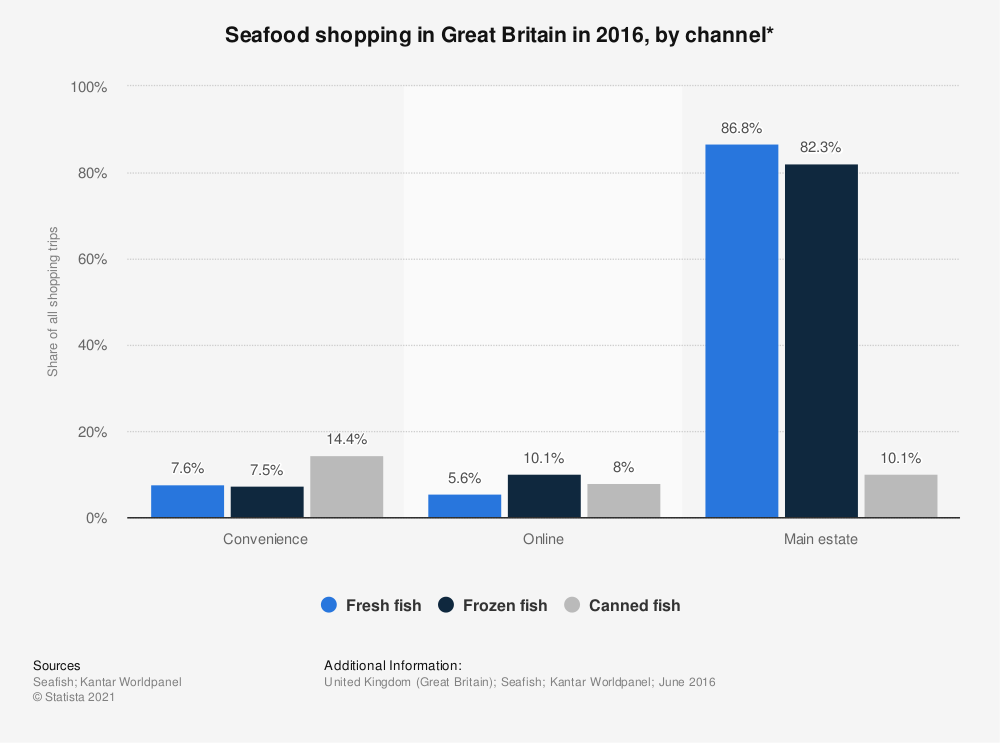 Statistic: Seafood shopping in Great Britain in 2016, by channel*  | Statista