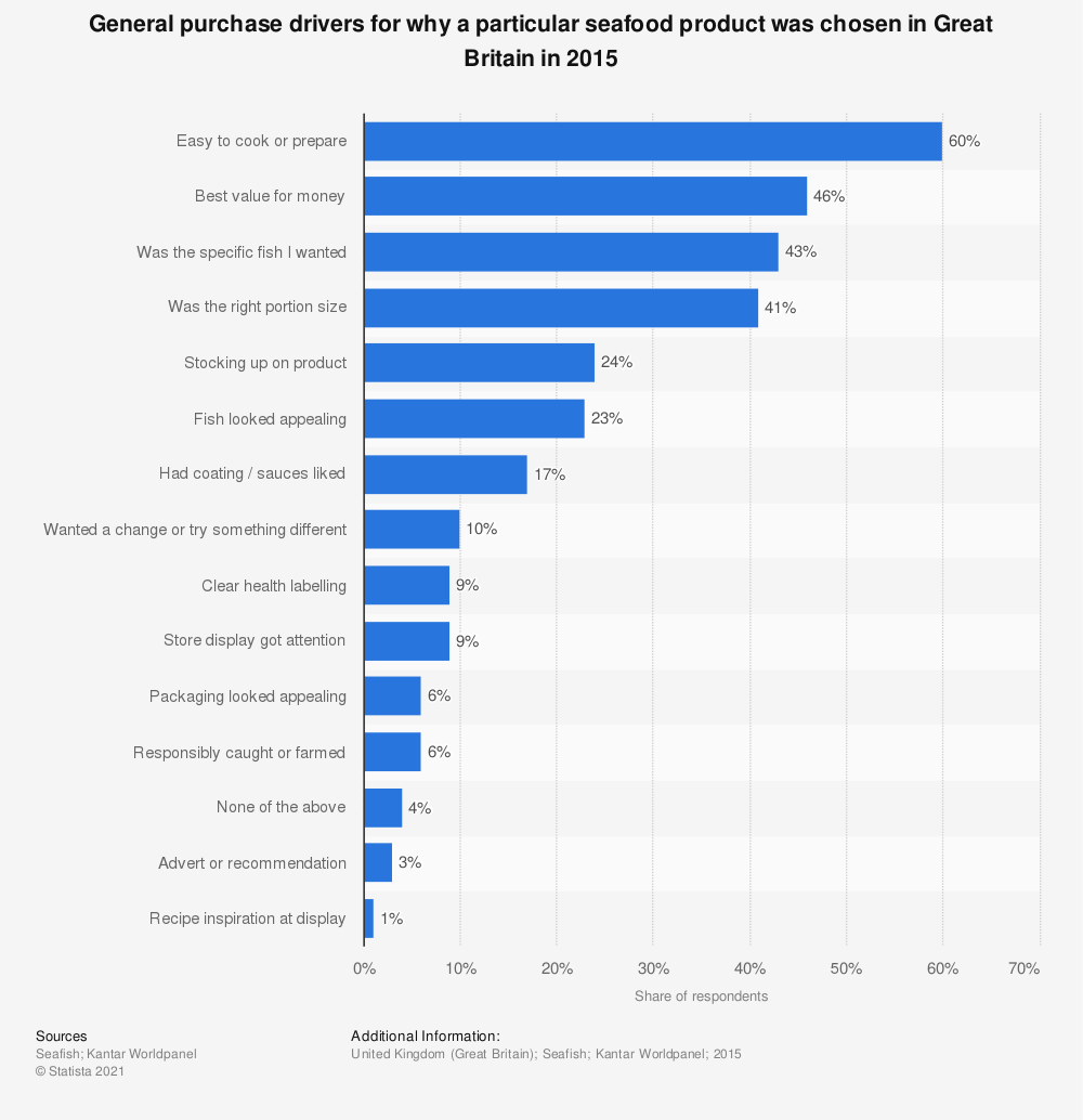Statistic: General purchase drivers for why a particular seafood product was chosen in Great Britain in 2015 | Statista