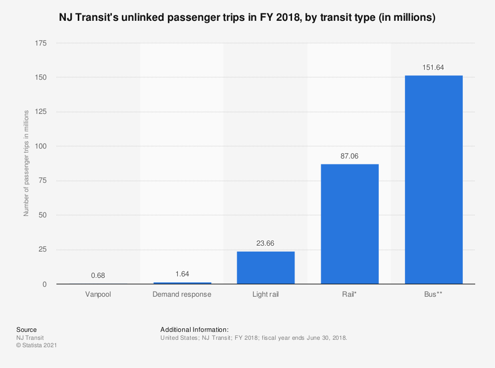 Statistic: NJ Transit's unlinked passenger trips in FY 2017, by transit type (in millions) | Statista