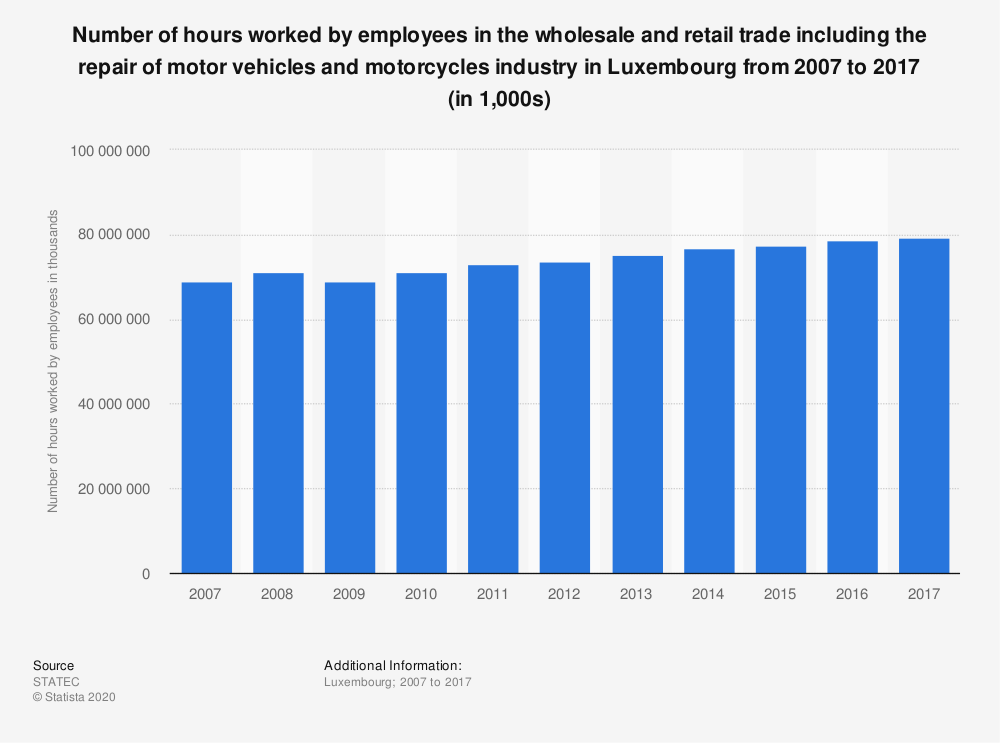 Statistic: Number of hours worked by employees in the wholesale and retail trade including the repair of motor vehicles and motorcycles industry in Luxembourg from 2007 to 2017 (in 1,000s)   Statista