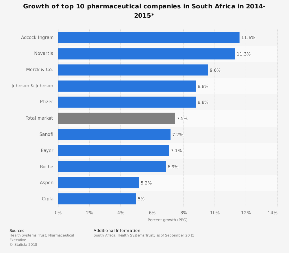 Statistic: Growth of top 10 pharmaceutical companies in South Africa in 2014-2015* | Statista