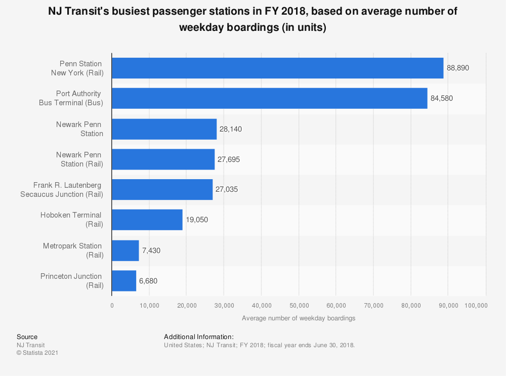 Statistic: NJ Transit's busiest passenger stations in FY 2018, based on average number of weekday boardings (in units) | Statista