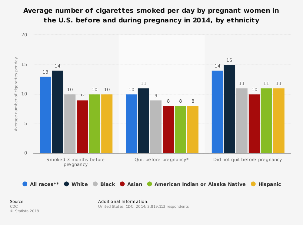 Statistic: Average number of cigarettes smoked per day by pregnant women in the U.S. before and during pregnancy in 2014, by ethnicity | Statista