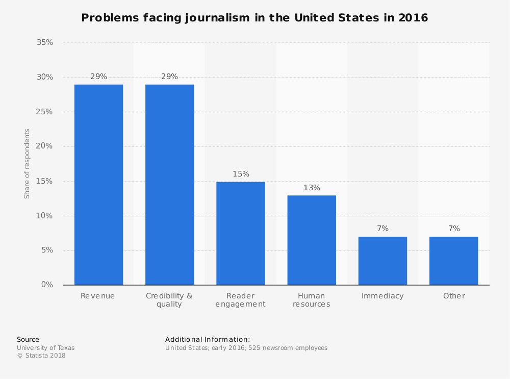 Statistic: Problems facing journalism in the United States in 2016 | Statista