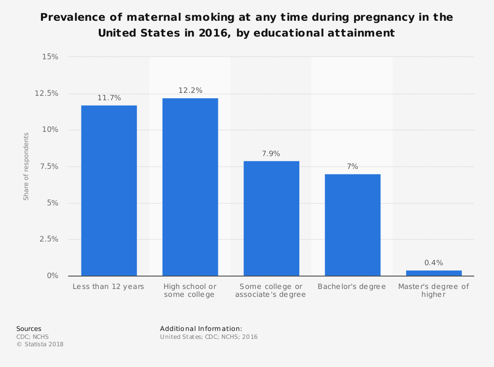 Statistic: Prevalence of maternal smoking at any time during pregnancy in the United States in 2016, by educational attainment | Statista