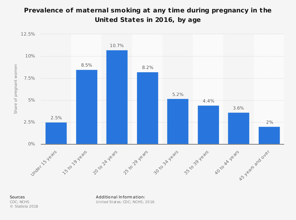 Statistic: Prevalence of maternal smoking at any time during pregnancy in the United States in 2016, by age | Statista