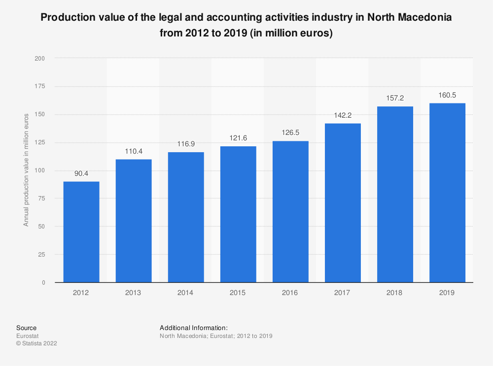 Statistic: Production value of the legal and accounting activities industry in North Macedonia from 2012 to 2016 (in million euros) | Statista
