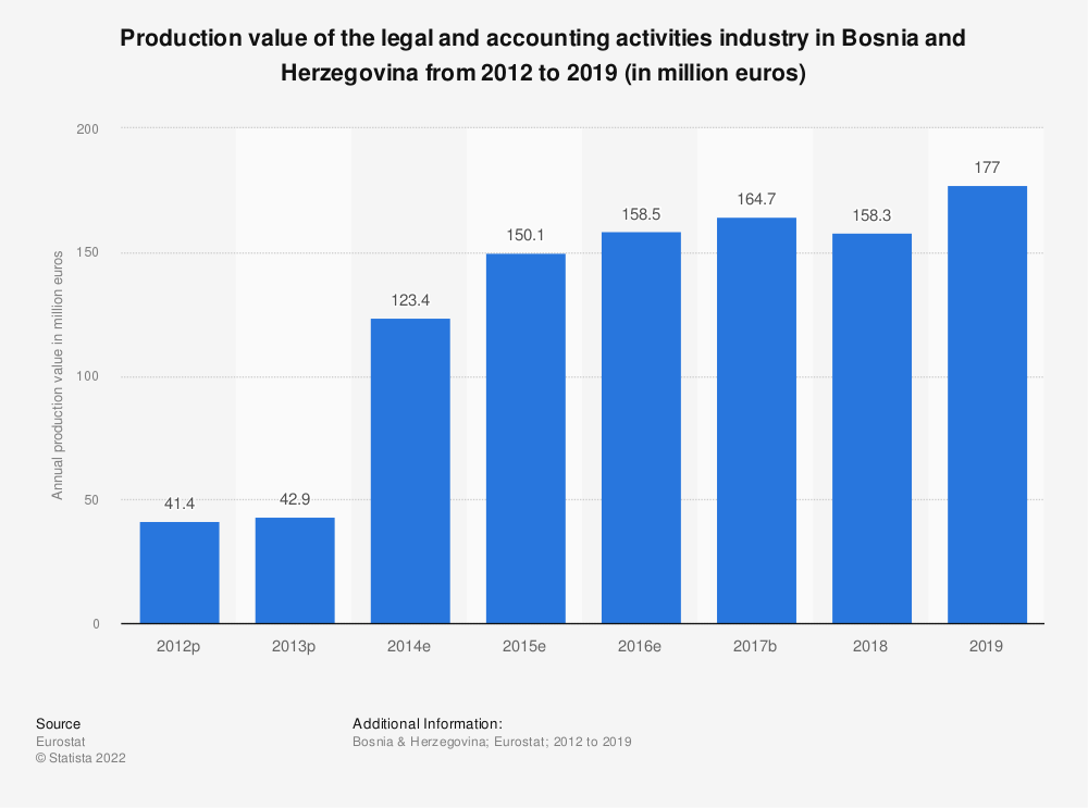 Statistic: Production value of the legal and accounting activities industry in Bosnia and Herzegovina from 2012 to 2016 (in million euros) | Statista
