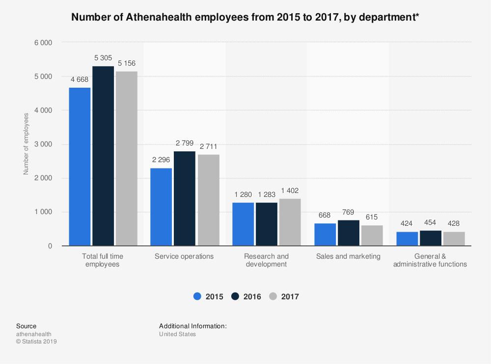 Statistic: Number of Athenahealth employees from 2015 to 2017, by department* | Statista