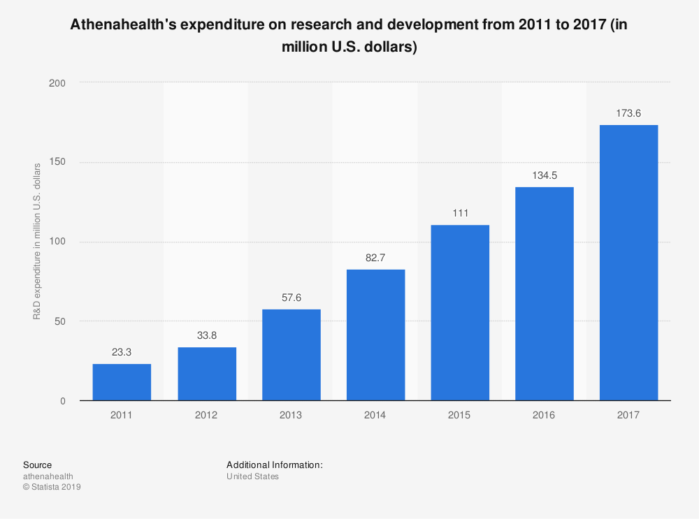 Statistic: Athenahealth's expenditure on research and development from 2011 to 2017 (in million U.S. dollars) | Statista