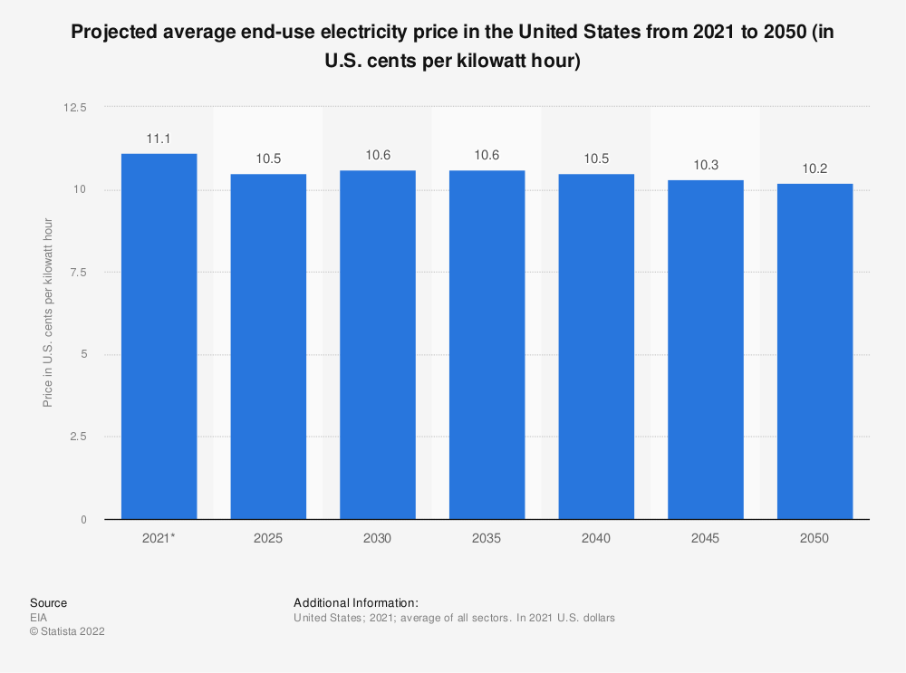 Statistic: Projection of average end-use electricity price in the U.S. from 2020 to 2050 (in U.S. cents per kilowatt hour)   Statista