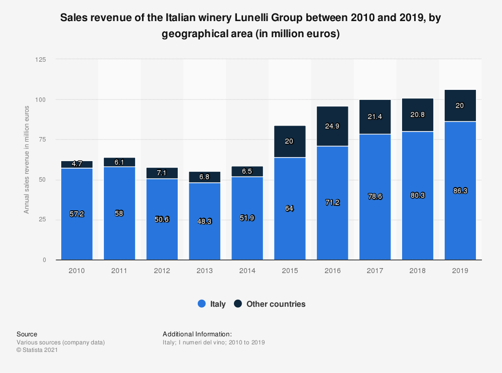 Statistic: Total annual turnover of the Italian winery Lunelli Group between 2010 and 2018, by geographical area (in million euros)  | Statista