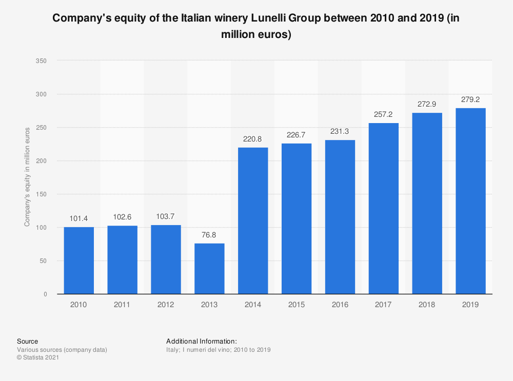 Statistic: Company's equity of the Italian winery Lunelli Group between 2010 and 2018 (in million euros) | Statista